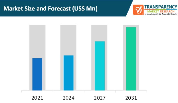 5g equipment market size and forecast