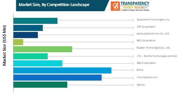 5g equipment market size by competition landscape