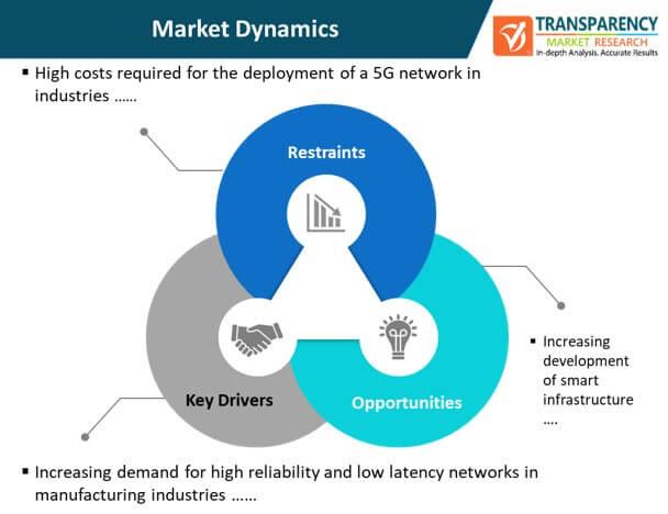 5g industrial iot market dynamics