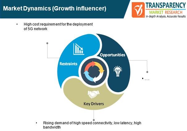 5g services market dynamics
