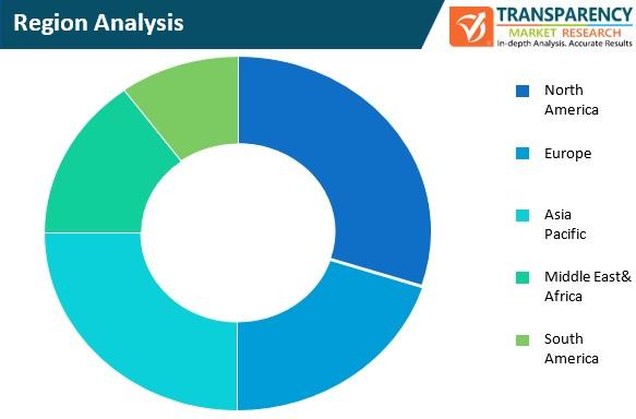 5g services market region analysis