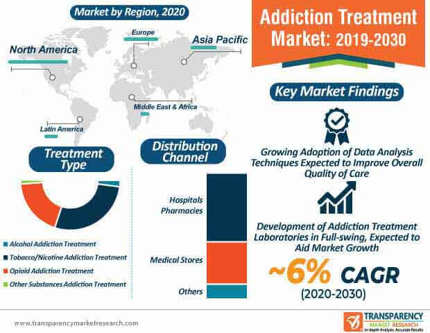Addiction Treatment  Market Insights, Trends & Growth Outlook