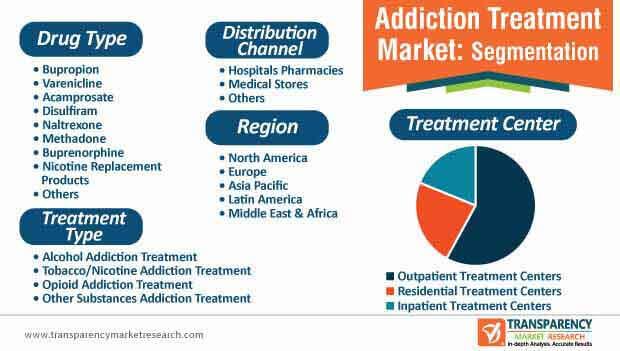 Addiction Treatment Market Segmentation