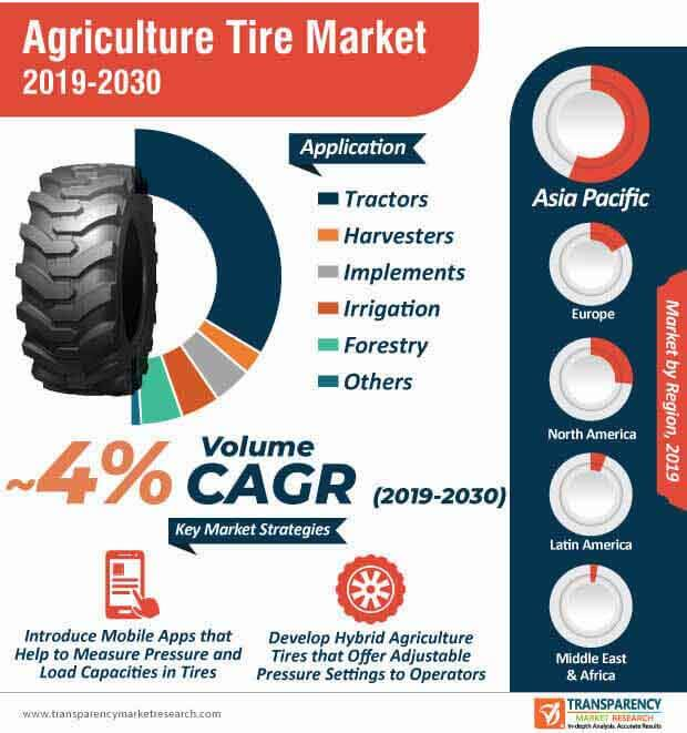 Agriculture Tire Market Infographic