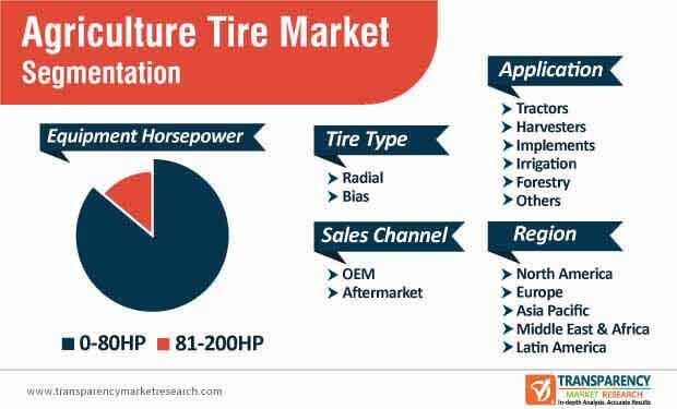 Agriculture Tire Market Segmentation