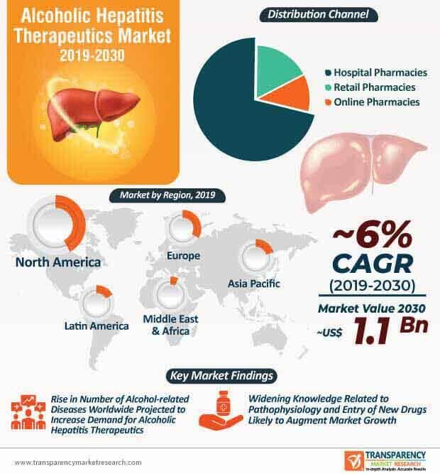 Alcoholic Hepatitis Therapeutics Market Infographic