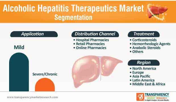Alcoholic Hepatitis Therapeutics Market Segmentation