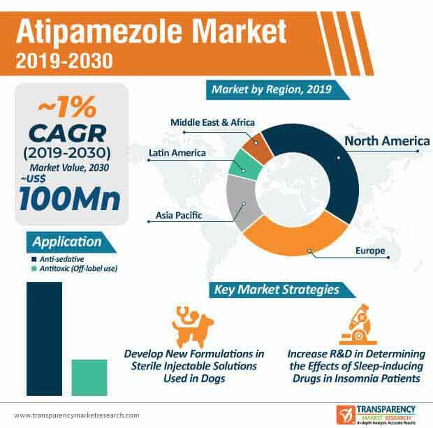 Atipamezole Market Infographic