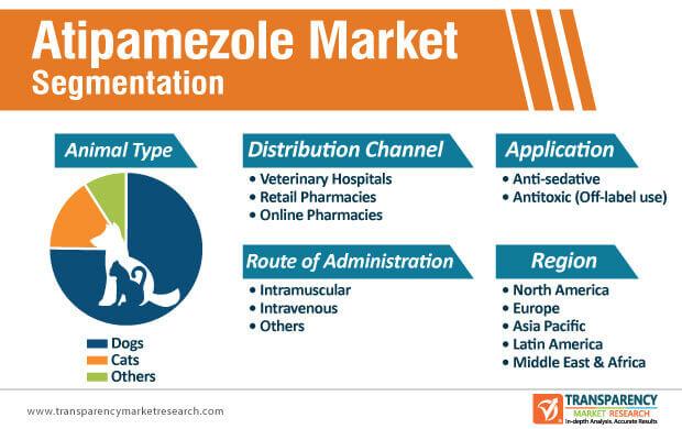 Atipamezole Market Segmentation
