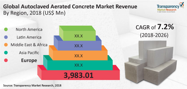 Autoclaved Aerated Concrete (AAC) Market to reach US$ 20 Bn by 2026