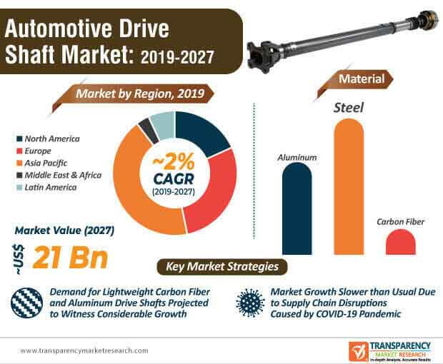 Automotive Drive Shaft Market Infographic