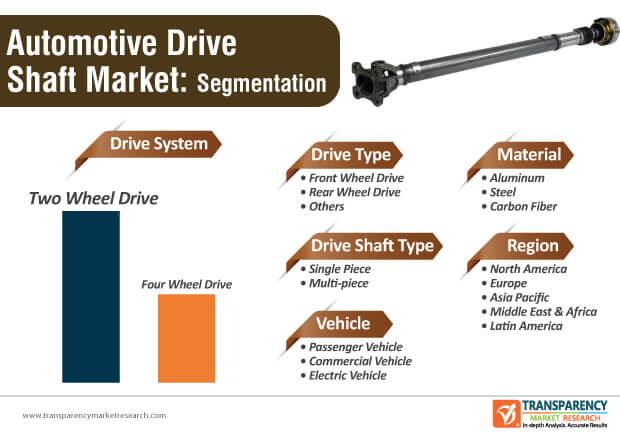 Automotive Drive Shaft Market Segmentation