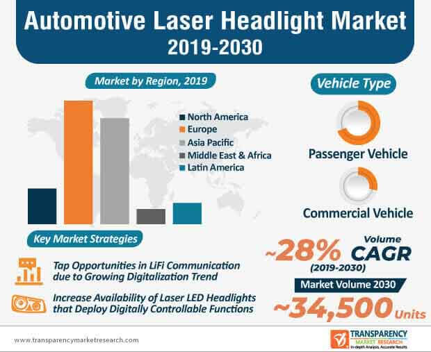 Automotive Laser Headlight Market Infographic