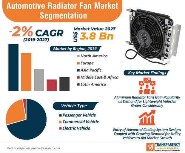 Automotive Radiator Fan  Market Insights, Trends & Growth Outlook