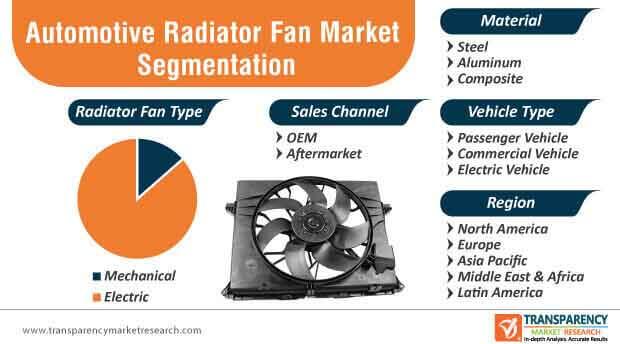 Automotive Radiator Fan Market Segmentation