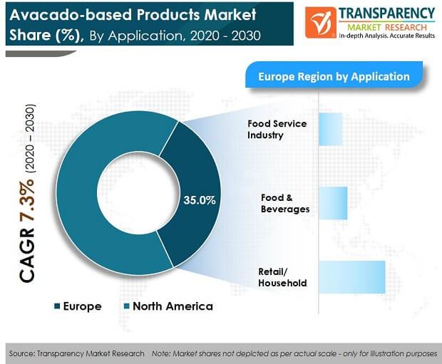 Avacado based Products Market pr