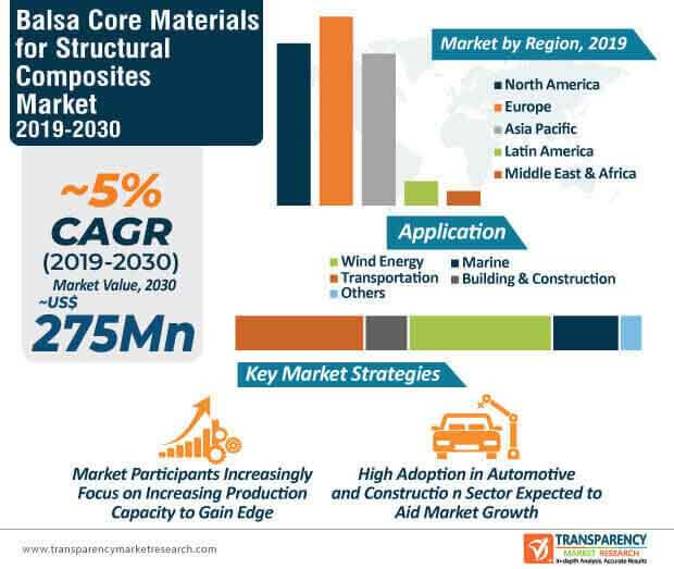 Balsa Core Materials for Structural Composites Market Infographic