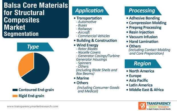 Balsa Core Materials for Structural Composites Market Segmentation