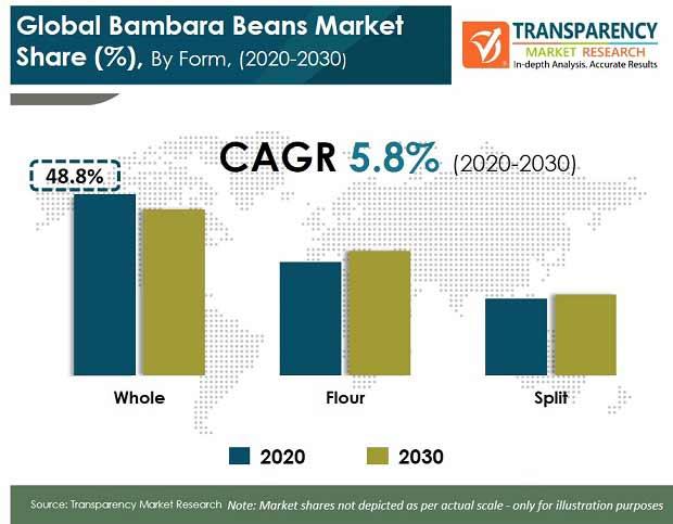 Bambara Beans Market pr