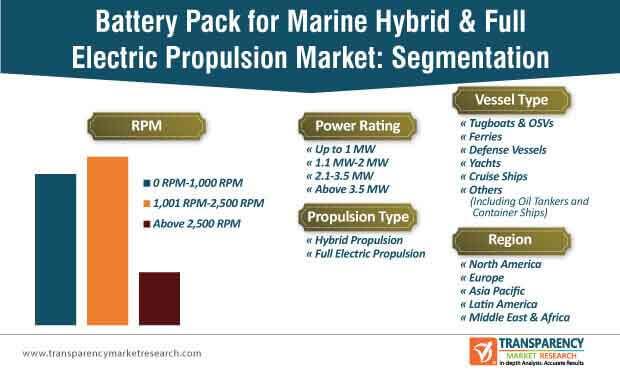 Battery Pack for Marine Hybrid & Full Electric Propulsion Market Segmentation