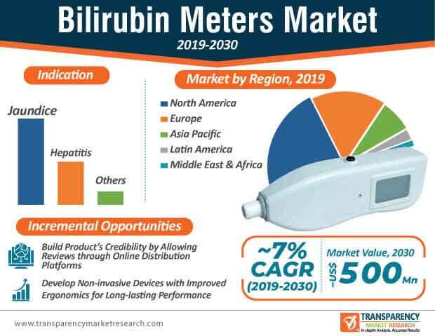 Bilirubin Meters  Market Insights, Trends & Growth Outlook