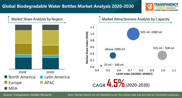 Biodegradable Water Bottles Market