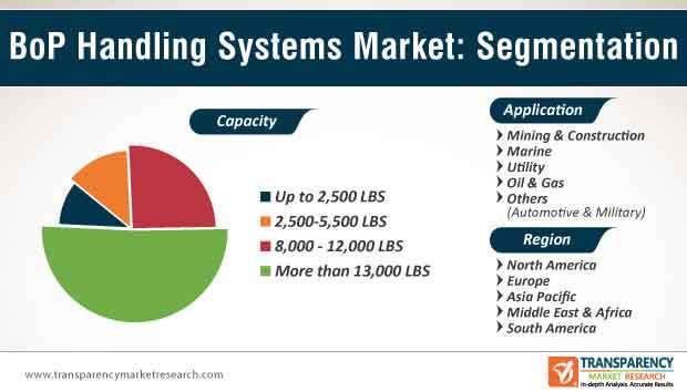 BoP Handling Systems Market Segmentation