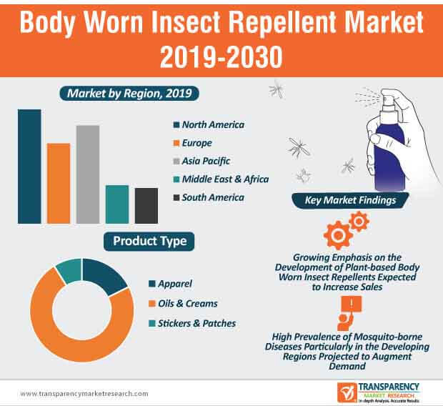 Body Worn Insect Repellent infographic