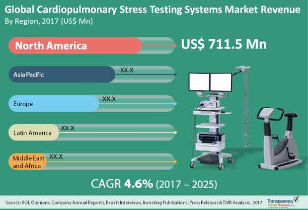 Cardiopulmonary Stress Testing Systems