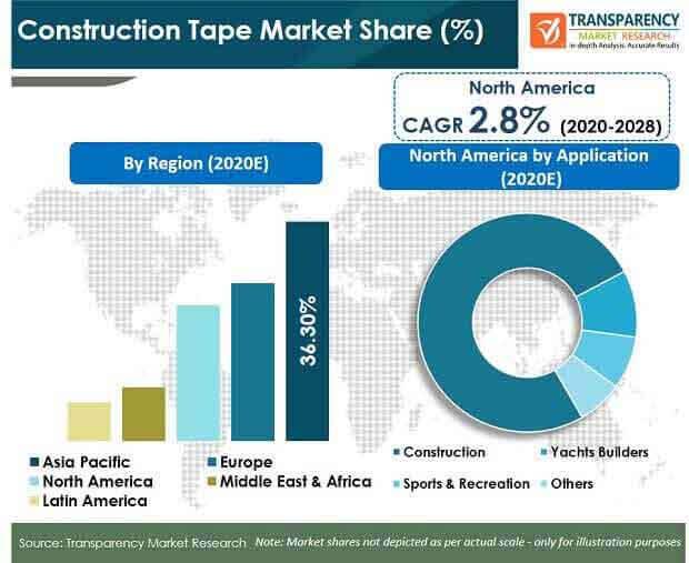 Construction Tape Market pr