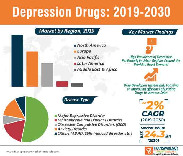 Depression Drugs  Market Insights, Trends & Growth Outlook