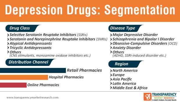 Depression Drugs Market Segmentation