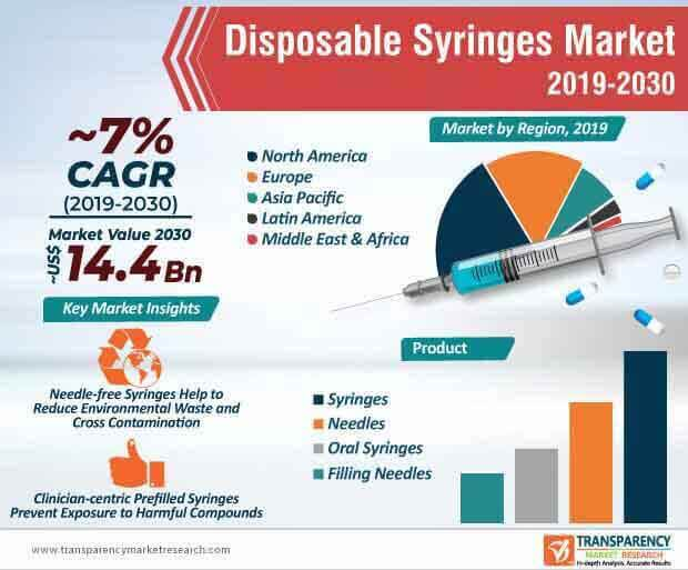 Disposable Syringes Market Infographic