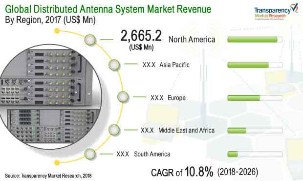 Distributed Antenna System Das Market Is To Be Worth Us 1822 Bn