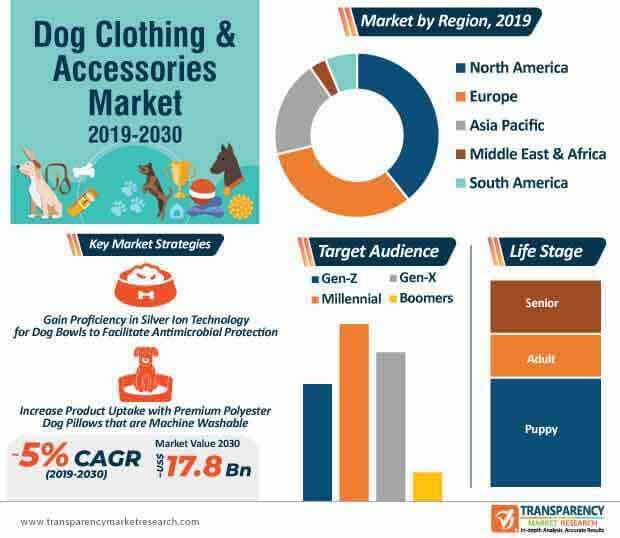 Dog Clothing & Accessories Market Infographic