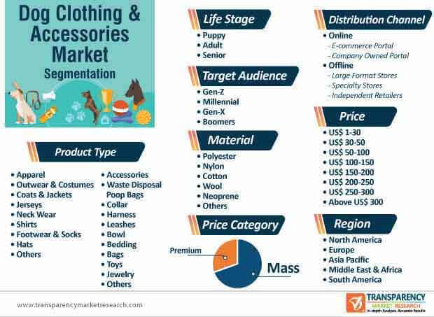 Dog Clothing & Accessories Market Segmentation