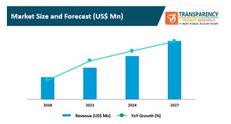 Enterprise mobility platform market 2