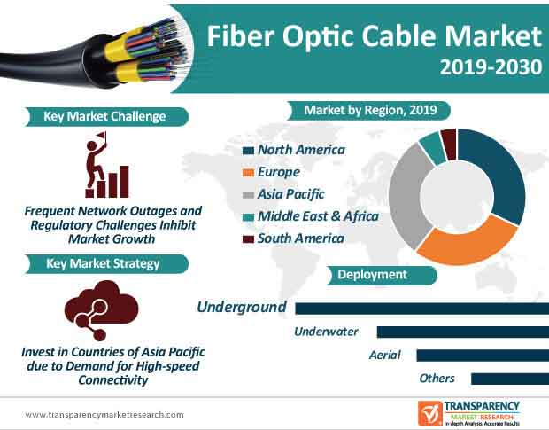 Fiber Optic Cable Market Infographic