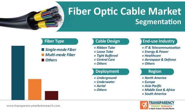 Fiber Optic Cable Market Segmentation