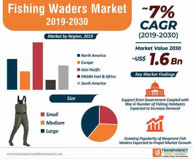 Fishing Waders Market Infographic