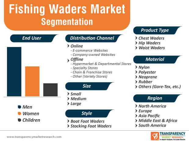 Fishing Waders Market Segmentation