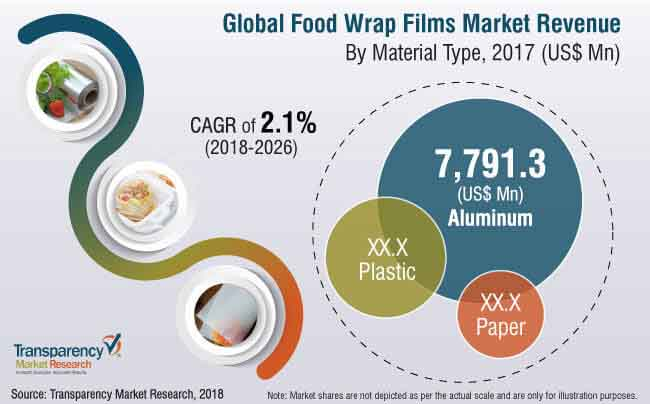 Food Wrap Films Market