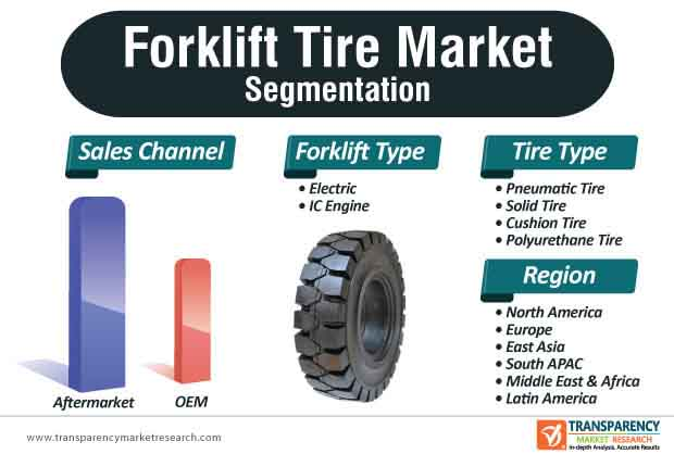 Forklift Tire Market Segmentation