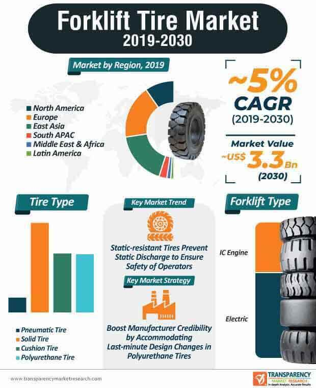 Forklift Tire  Market Insights, Trends & Growth Outlook
