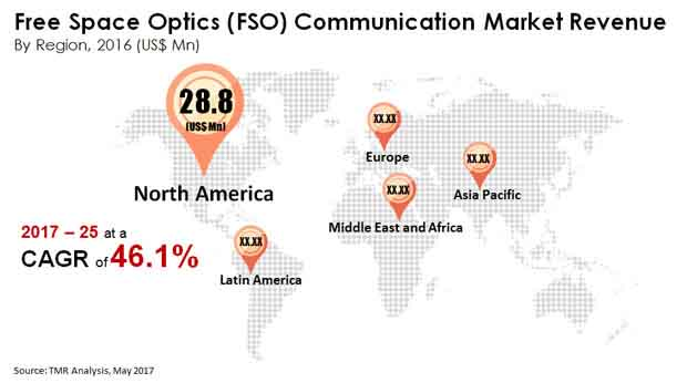 Free Space Optics (FSO) Communication Market.jpg