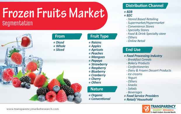 Frozen Fruits Market Segmentation