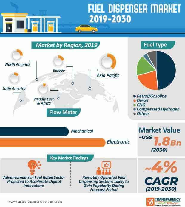 Fuel Dispenser  Market Insights, Trends & Growth Outlook