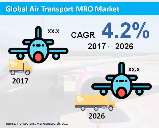 Global Air Transport MRO Market