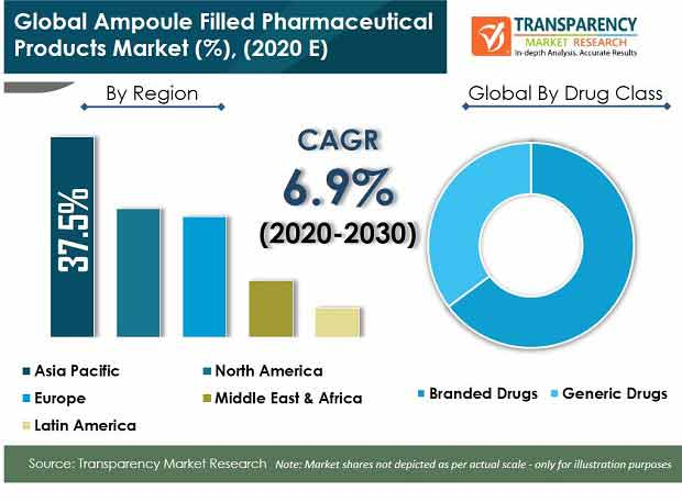 Global Ampoule Filled Pharmaceutical Products Market