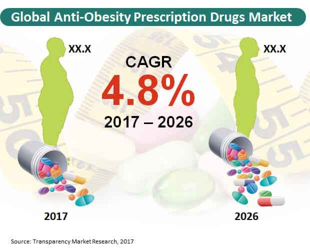 Global Anti Obesity Prescription Drugs Market